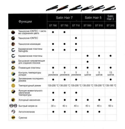 Сравнительные характеристики техники BRAUN