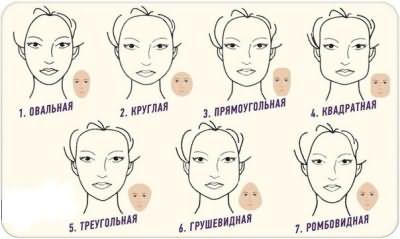 Таблица определения формы лица
