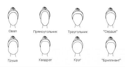 Таблица формы лица