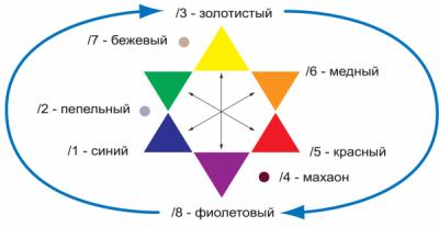 Перед тем как убрать красный пигмент с волос, взгляните на цветовой круг и выберите подходящий цвет для нейтрализации