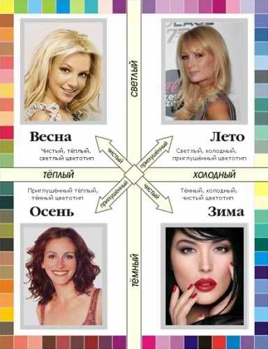 Это фото поможет вам определить свой цветотип