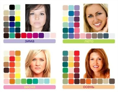 Характеристика цветотипов