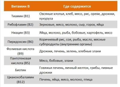 Таблица содержания витамина В